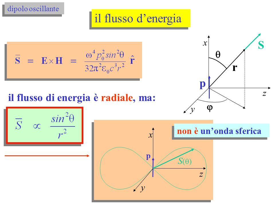 il flusso denergia dipolo oscillante p x y z S p x y z S ( ) il flusso di energia è radiale, ma: non è unonda sferica