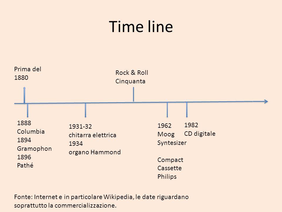 Time line Prima del 1880 1888 Columbia 1894 Gramophon 1896 Pathé Rock & Roll Cinquanta 1931-32 chitarra elettrica 1934 organo Hammond 1962 Moog Syntes
