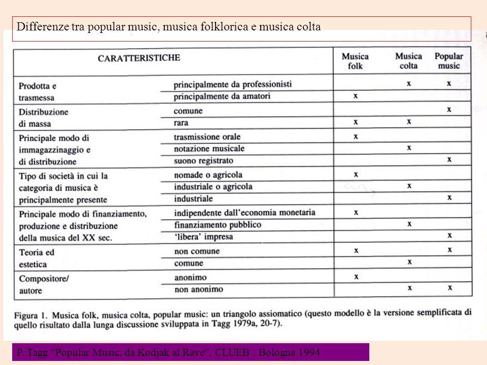 P. Tagg Popular Music, da Kodjak al Rave, CLUEB, Bologna 1994 Differenze tra popular music, musica folklorica e musica colta