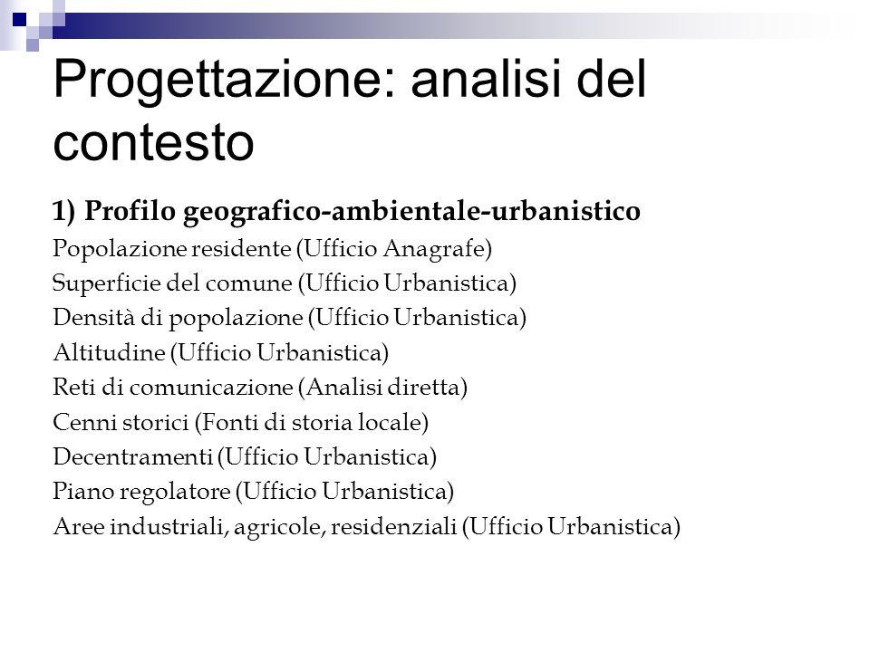 Progettazione: analisi del contesto 1) Profilo geografico-ambientale-urbanistico Popolazione residente (Ufficio Anagrafe) Superficie del comune (Uffic