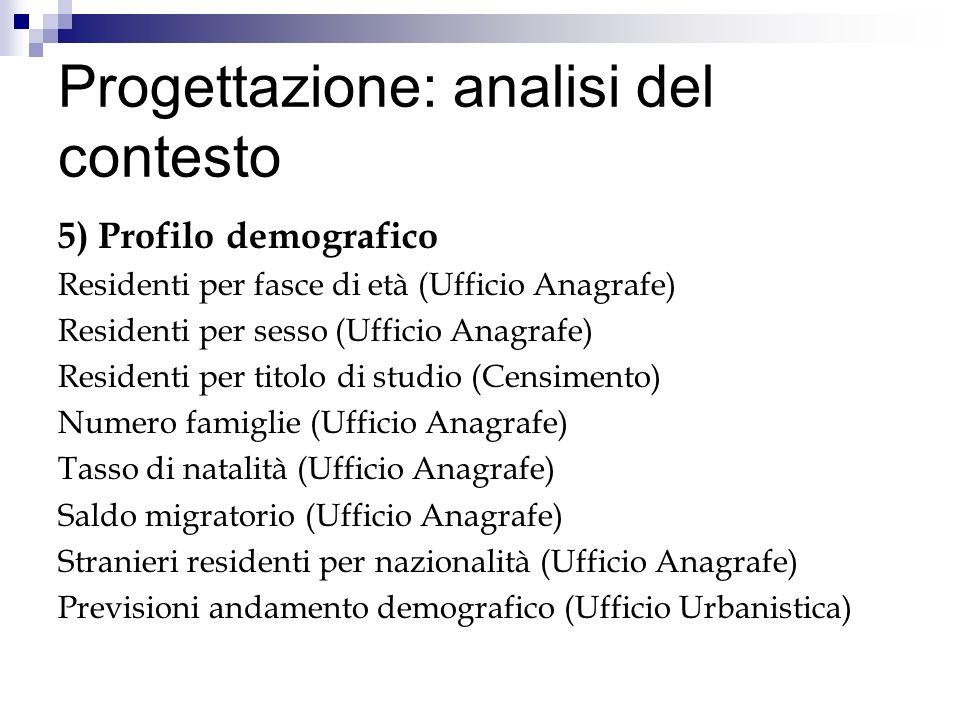 Progettazione: analisi del contesto 5) Profilo demografico Residenti per fasce di età (Ufficio Anagrafe) Residenti per sesso (Ufficio Anagrafe) Reside
