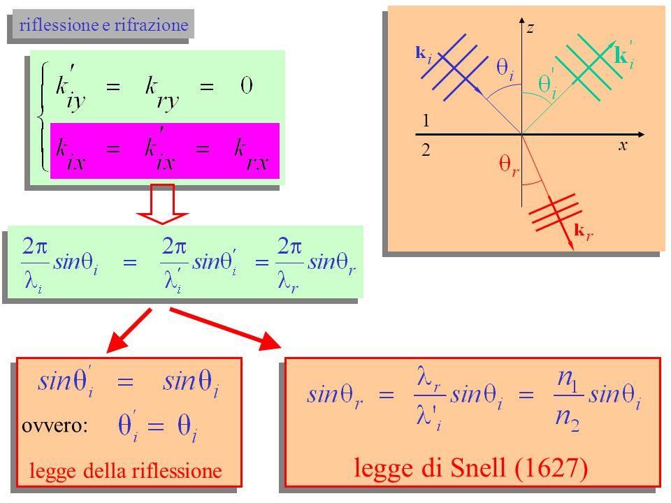 scegliendo k iy = 0: x, y con z = 0 x, y con z = 0 segue che: coplanarità delle tre onde x 2 1 z (5) riflessione e rifrazione