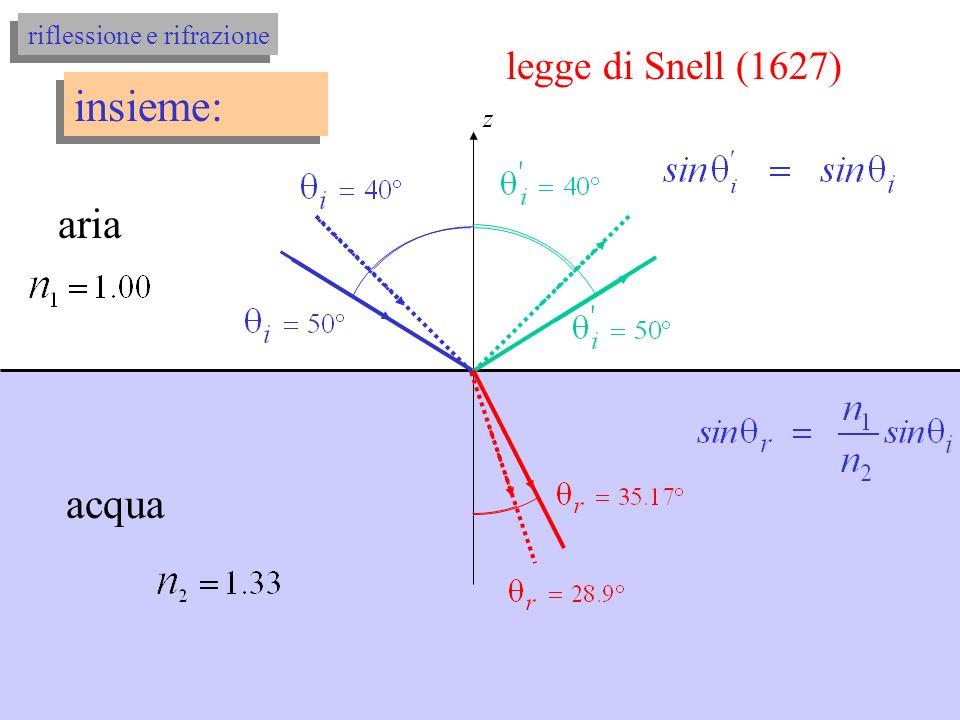 un esempio: legge di Snell aria z acqua legge di Snell (1627)