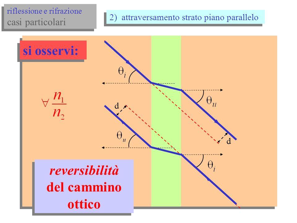 riflessione e rifrazione casi particolari riflessione e rifrazione casi particolari 2) attraversamento strato piano parallelo d t legge di Snell n1n1 n2n2 n1n1