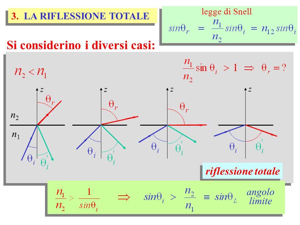 2) attraversamento strato piano parallelo si osservi: reversibilità del cammino ottico reversibilità del cammino ottico d d riflessione e rifrazione casi particolari riflessione e rifrazione casi particolari