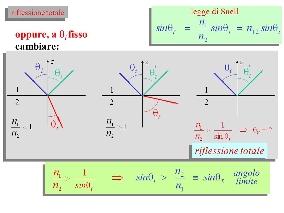 n2n2 z n1n1 Si considerino i diversi casi: legge di Snell z riflessione totale 3.