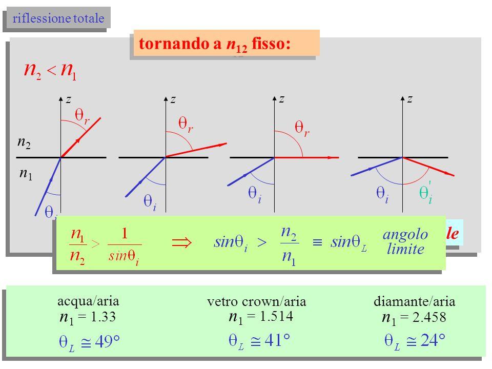 legge di Snell riflessione totale 2 1 z 2 1 z 2 1 z oppure, a i fisso cambiare: riflessione totale angolo limite