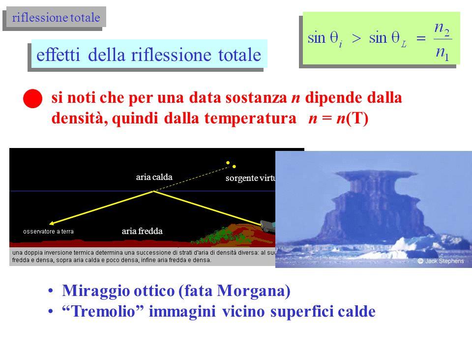 riflessione totale effetti della riflessione totale brillantezza del diamante diamante/aria n 1 = 2.458