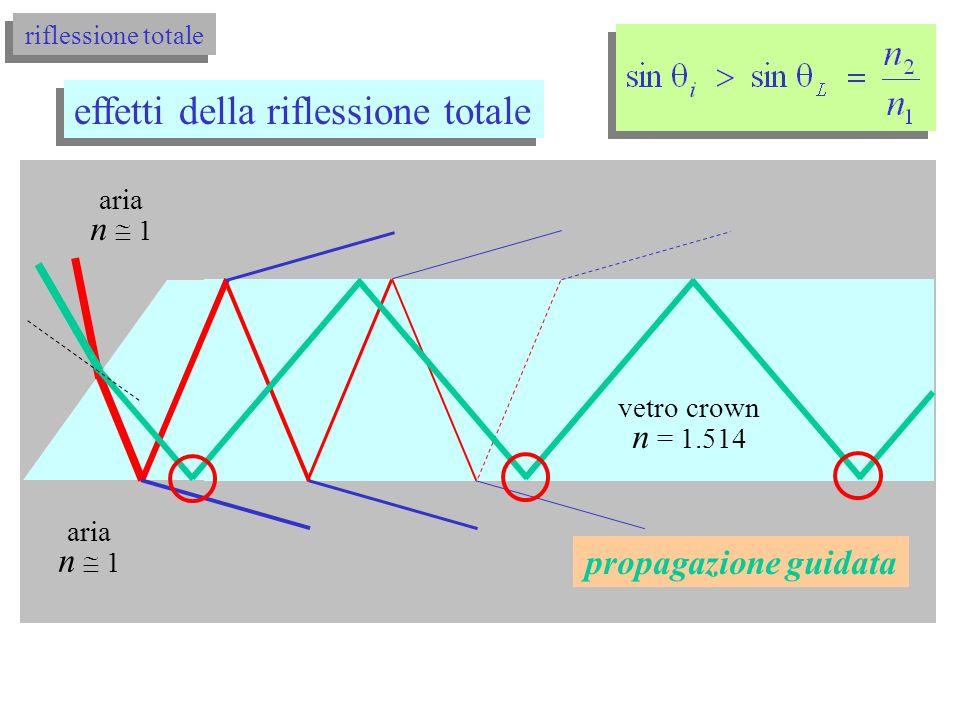 riflessione totale effetti della riflessione totale si noti che per una data sostanza n dipende dalla densità, quindi dalla temperatura n = n(T) Miraggio ottico (fata Morgana) Tremolio immagini vicino superfici calde