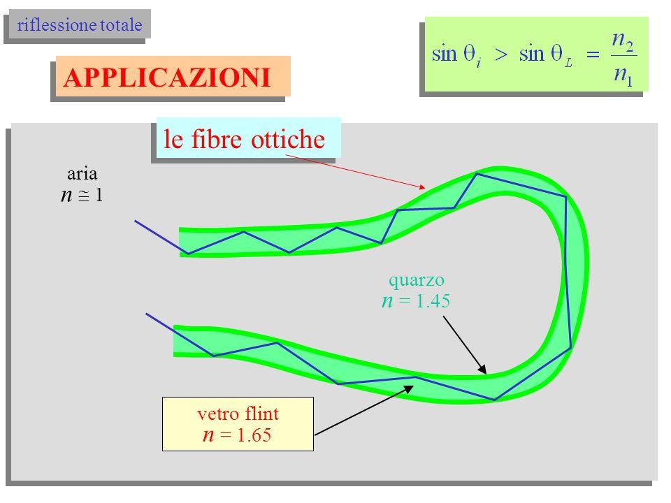 riflessione totale vetro crown n = 1.514 aria n 1 aria n 1 propagazione guidata effetti della riflessione totale