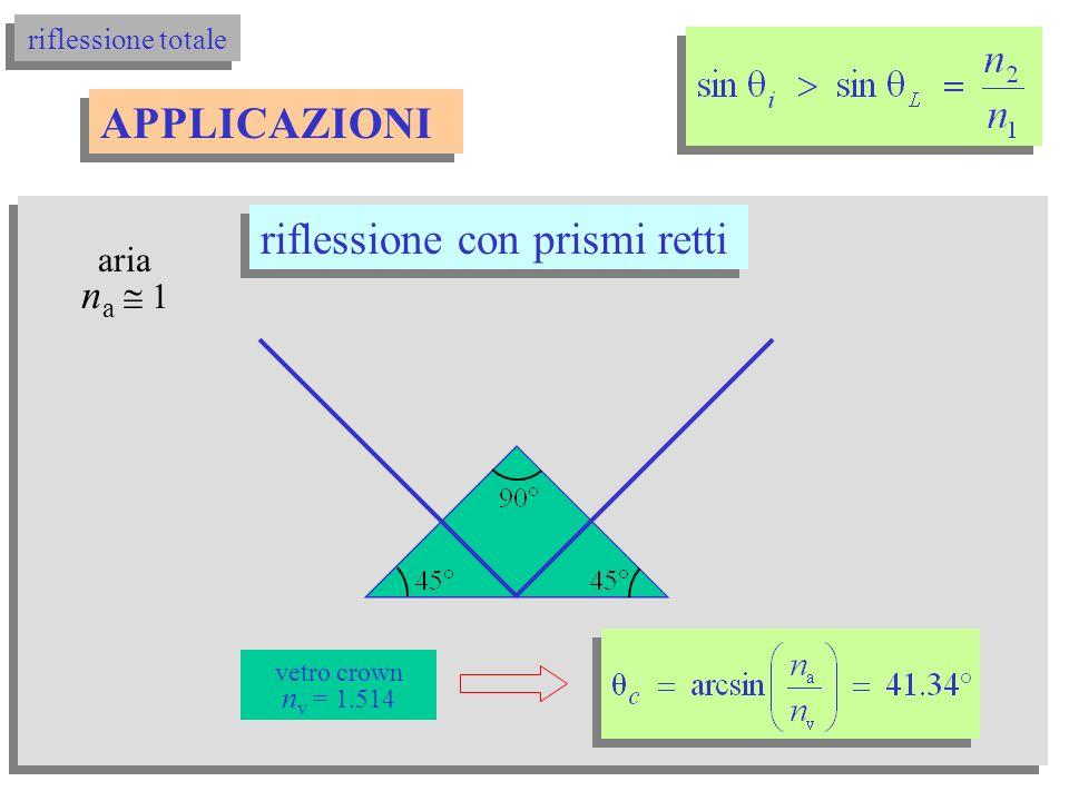 riflessione totale aria n 1 APPLICAZIONI vetro flint n = 1.65 quarzo n = 1.45 le fibre ottiche