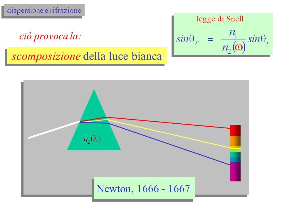 legge di Snell si ricordi che: 2 1 z 2 1 z 2 1 z langolo di rifrazione dipende dalla lunghezza donda 5.