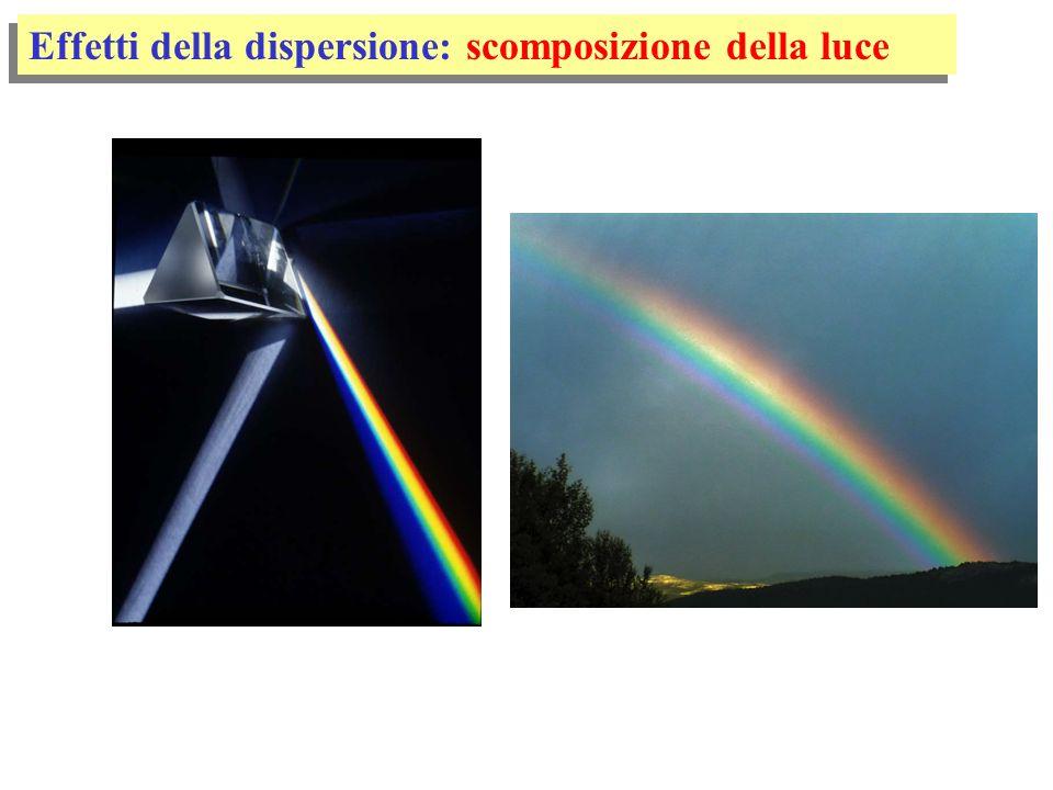 legge di Snell scomposizione della luce bianca ciò provoca la: dispersione e rifrazione Newton, 1666 - 1667