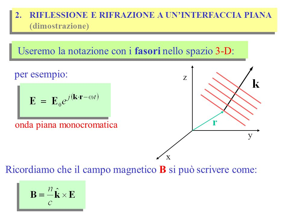 Ricordiamo le condizioni di raccordo dei campi alle superfici: t n (1) hanno come conseguenza: riflessione e rifrazione