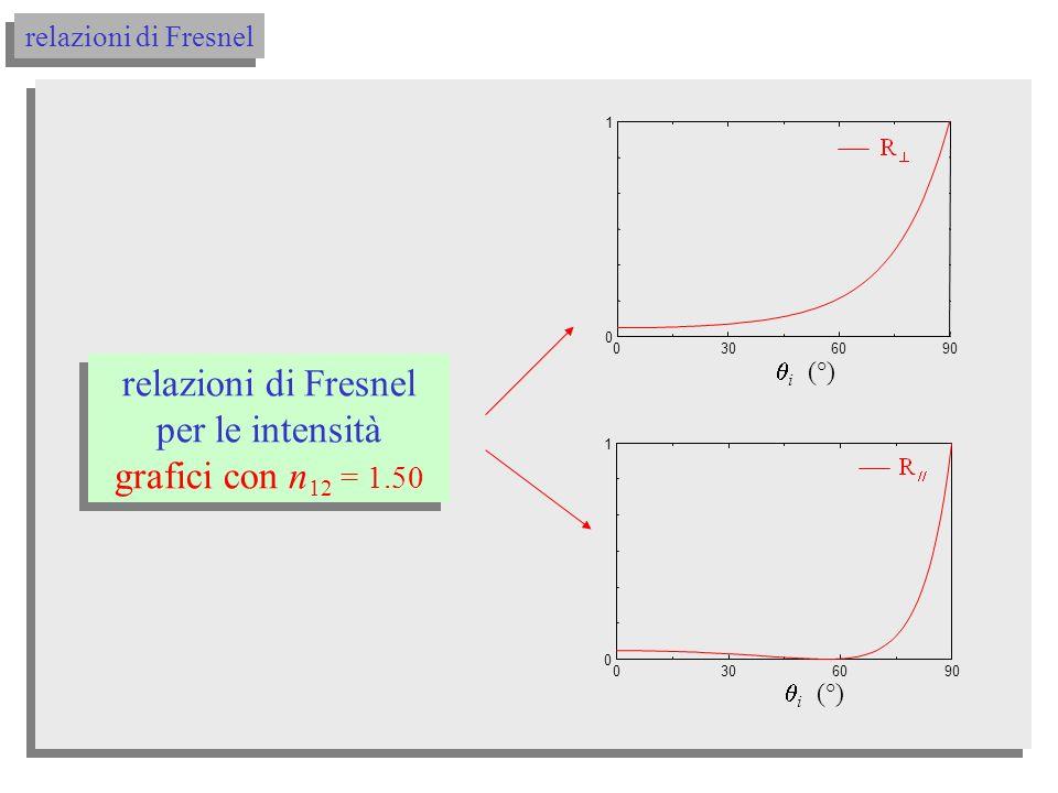 relazioni di Fresnel relazioni di Fresnel per le intensità θθtg θθ R 2 2 ri ri // si ottiene: (10) espresse in termini delle intensità delle onde: Coefficienti di riflessione, o anche Riflettività R R