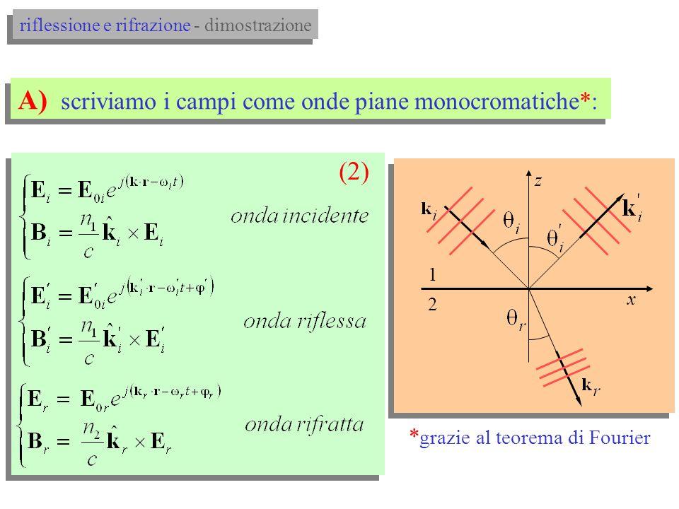 Useremo la notazione con i fasori nello spazio 3-D: Ricordiamo che il campo magnetico B si può scrivere come: z x y onda piana monocromatica per esempio: 2.RIFLESSIONE E RIFRAZIONE A UNINTERFACCIA PIANA (dimostrazione) 2.RIFLESSIONE E RIFRAZIONE A UNINTERFACCIA PIANA (dimostrazione)