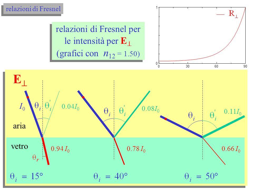0306090 0 1 0306090 0 1 i (°) relazioni di Fresnel per le intensità grafici con n 12 = 1.50 relazioni di Fresnel per le intensità grafici con n 12 = 1.50 relazioni di Fresnel
