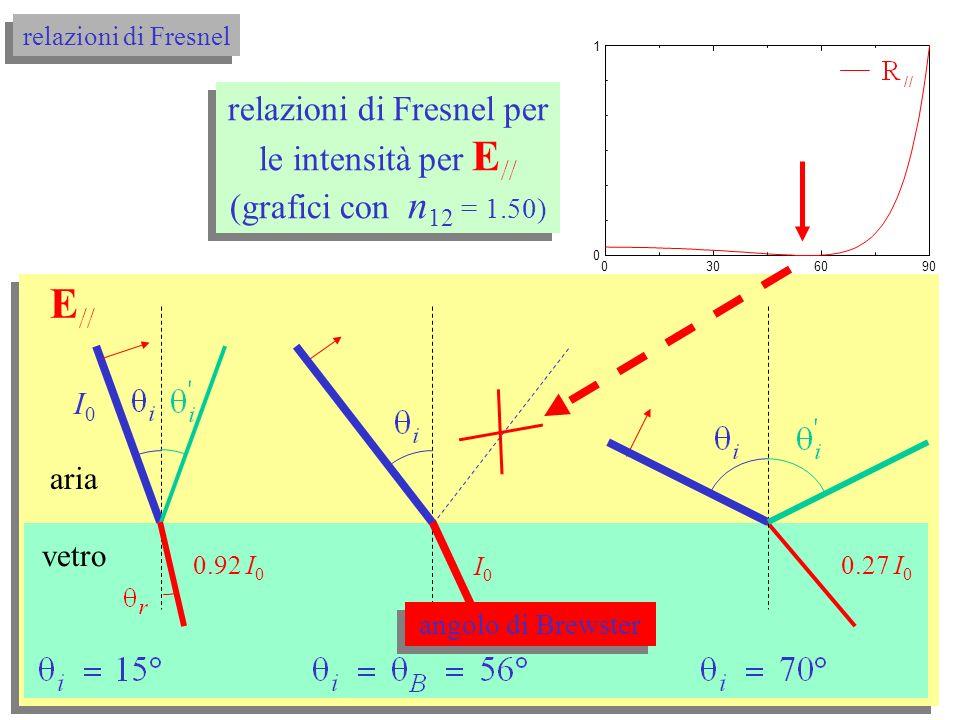 relazioni di Fresnel per le intensità per E (grafici con n 12 = 1.50) relazioni di Fresnel per le intensità per E (grafici con n 12 = 1.50) 0306090 0 1 i (°) relazioni di Fresnel aria vetro 0.04I 0 0.08I 0 0.94 I 0 0.11I 0 I0I0 0.78 I 0 0.66 I 0 E