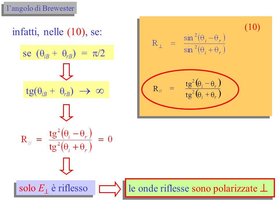relazioni di Fresnel per le intensità per E // (grafici con n 12 = 1.50) relazioni di Fresnel per le intensità per E // (grafici con n 12 = 1.50) i (°) relazioni di Fresnel aria vetro 0.92 I 0 I0I0 0.27 I 0 E // 0306090 0 1 I0I0 angolo di Brewster