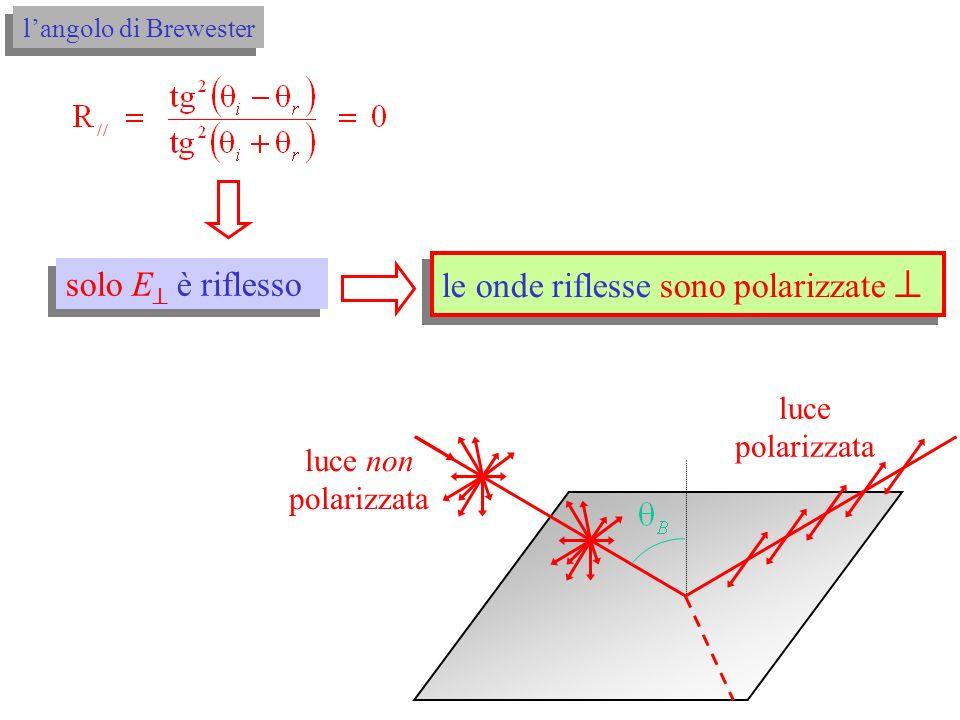 tg( iB + rB ) se ( iB + rB ) = /2 solo E è riflesso le onde riflesse sono polarizzate infatti, nelle (10), se: langolo di Brewester θθtg θθ R 2 2 ri ri // (10)
