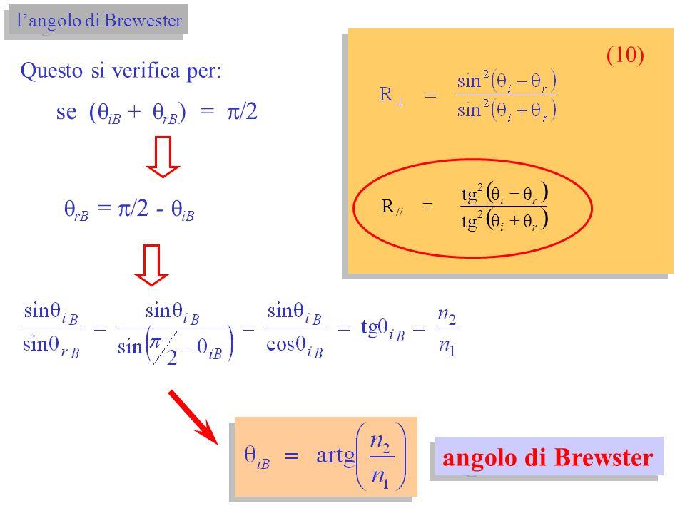 langolo di Brewester le onde riflesse sono polarizzate solo E è riflesso luce non polarizzata luce polarizzata