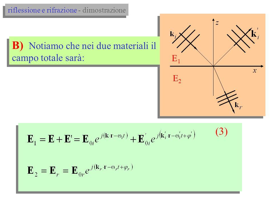 riflessione e rifrazione - dimostrazione (2) x 2 1 z * grazie al teorema di Fourier A) scriviamo i campi come onde piane monocromatiche*: