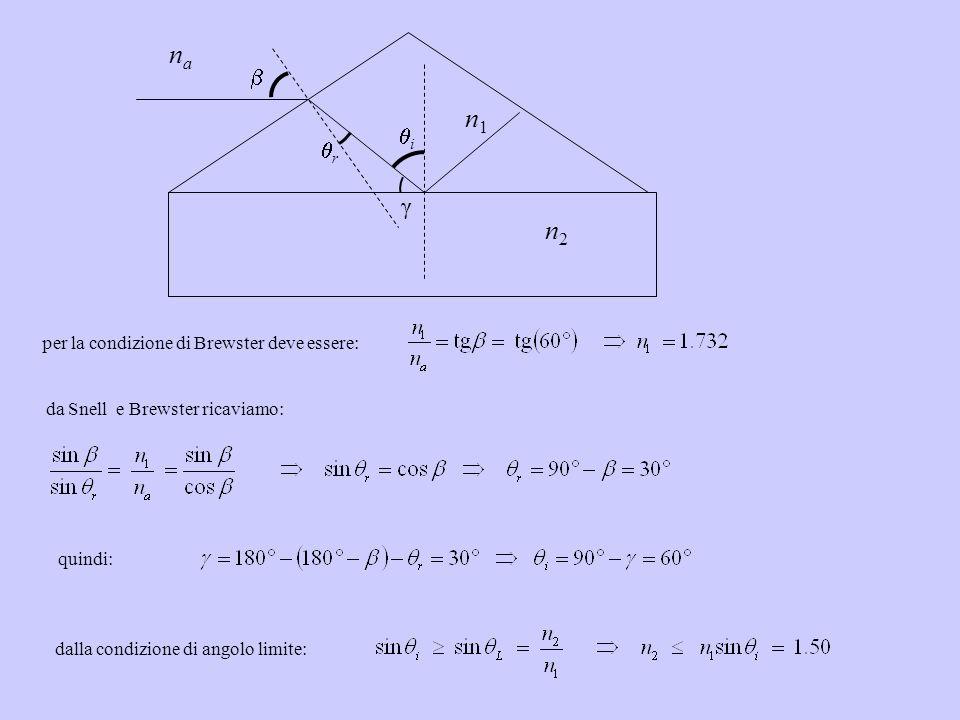 Esercizi numerici 3.7 Un prisma isoscele di vetro, con angoli alla base = 30° e indice di rifrazione n 1, è appoggiato sopra una lastra di vetro con indice di rifrazione n 2 a facce piane e parallele orizzontali.