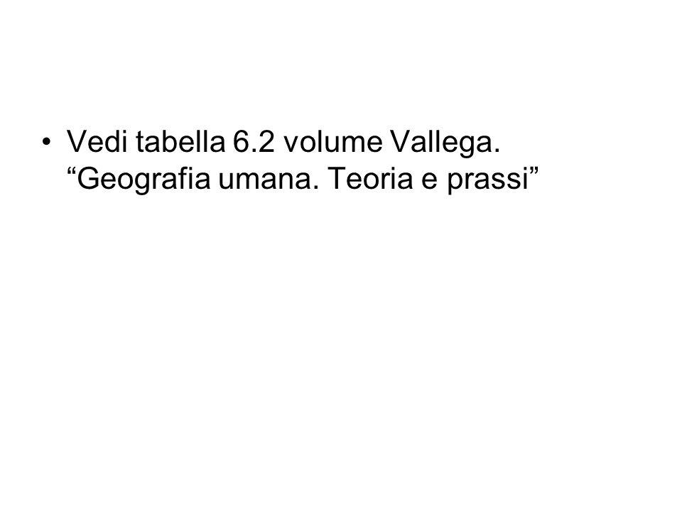 Vedi fig. 6.3 volume Vallega. Geografia umana. Teoria e prassi