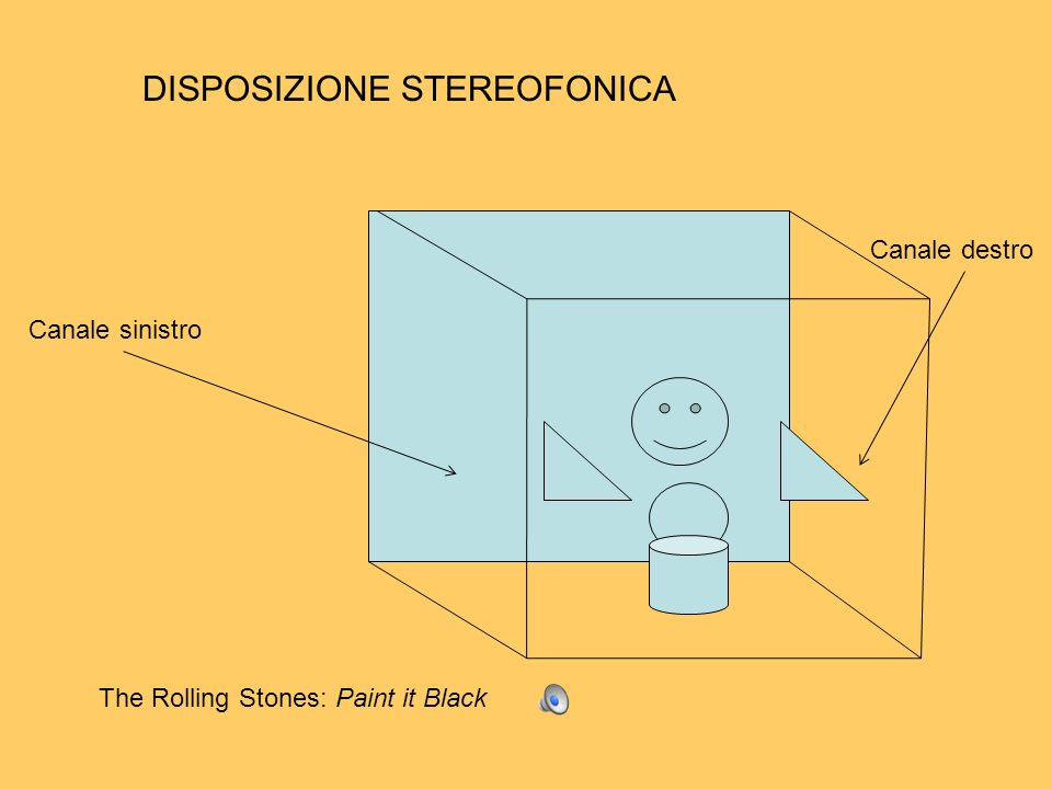 Canale sinistro Canale destro DISPOSIZIONE STEREOFONICA The Rolling Stones: Paint it Black