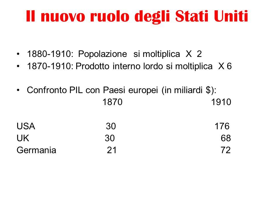 Il nuovo ruolo degli Stati Uniti 1880-1910: Popolazione si moltiplica X 2 1870-1910: Prodotto interno lordo si moltiplica X 6 Confronto PIL con Paesi