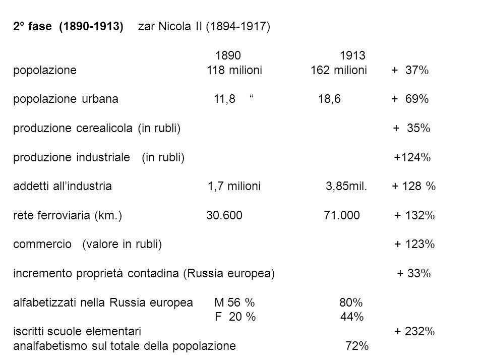 2° fase (1890-1913) zar Nicola II (1894- 1917) 1890 1913 popolazione 118 milioni 162 milioni + 37% popolazione urbana 11,8 18,6% + 69% produzione cere