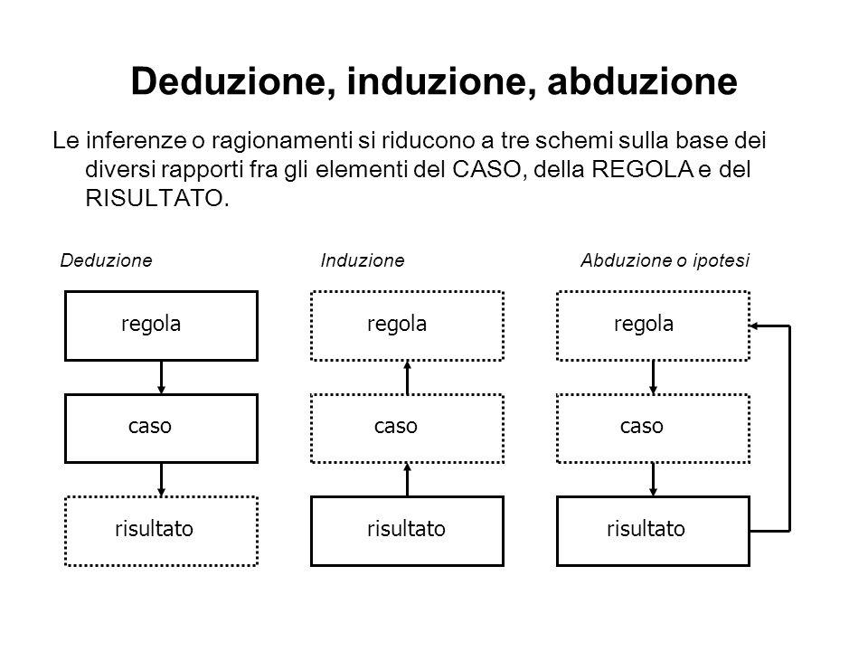 Deduzione, induzione, abduzione Le inferenze o ragionamenti si riducono a tre schemi sulla base dei diversi rapporti fra gli elementi del CASO, della
