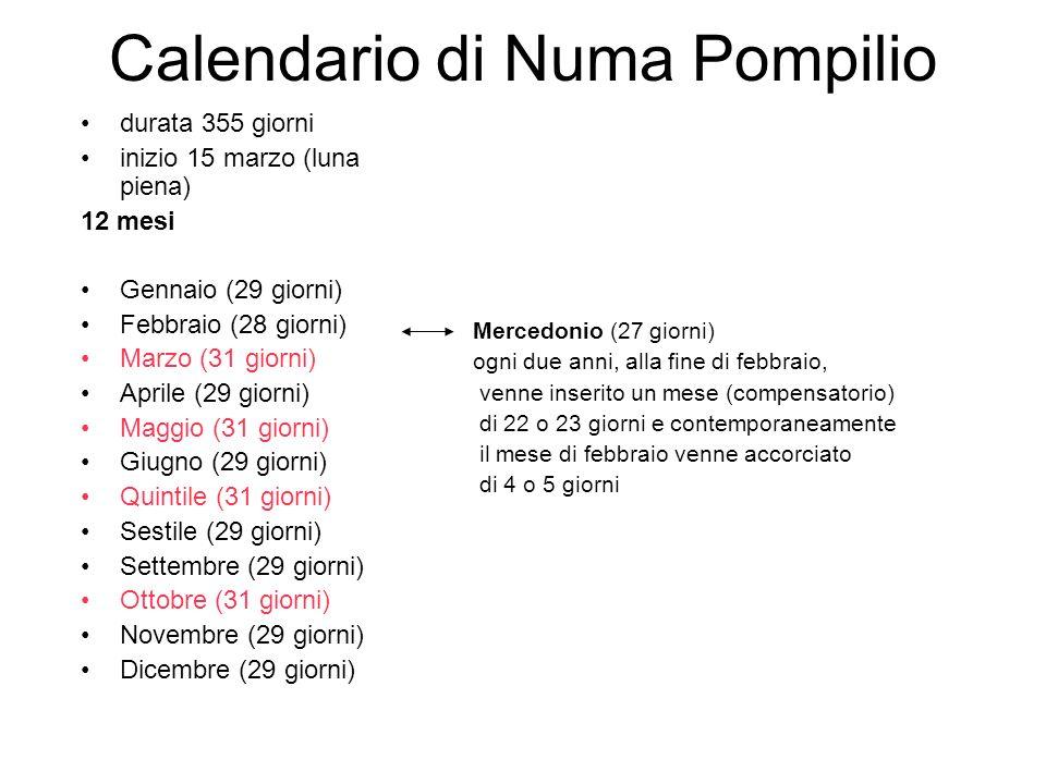 Calendario di Numa Pompilio durata 355 giorni inizio 15 marzo (luna piena) 12 mesi Gennaio (29 giorni) Febbraio (28 giorni) Marzo (31 giorni) Aprile (29 giorni) Maggio (31 giorni) Giugno (29 giorni) Quintile (31 giorni) Sestile (29 giorni) Settembre (29 giorni) Ottobre (31 giorni) Novembre (29 giorni) Dicembre (29 giorni) Mercedonio (27 giorni) ogni due anni, alla fine di febbraio, venne inserito un mese (compensatorio) di 22 o 23 giorni e contemporaneamente il mese di febbraio venne accorciato di 4 o 5 giorni