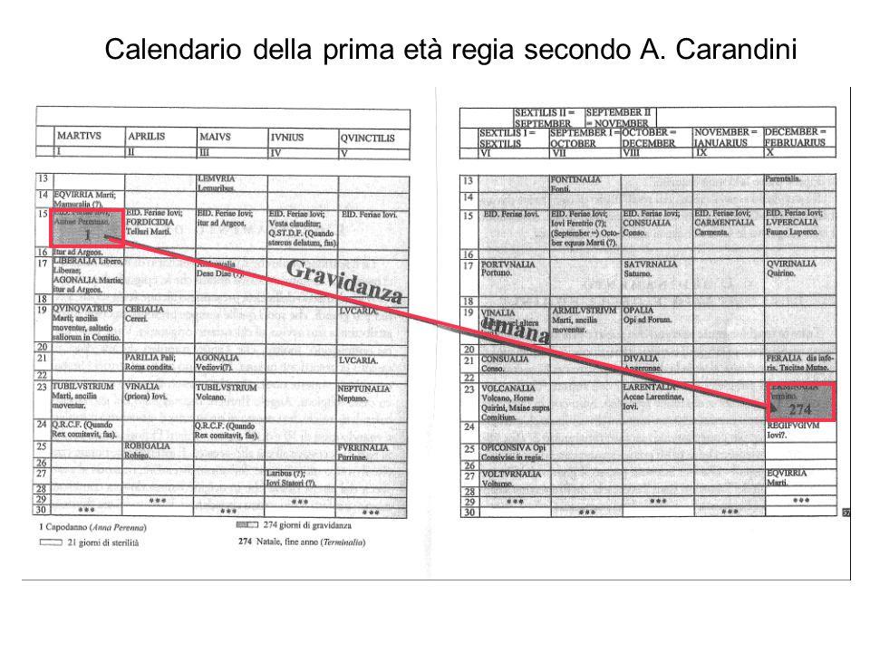 Calendario di Giulio Cesare durata 365 giorni inizio I Gennaio 12 mesi Gennaio (31 giorni) Febbraio (28 giorni) Marzo (31 giorni) Aprile (30 giorni) Maggio (31 giorni) Giugno (30 giorni) Quintile (31 giorni) Sestile (31 giorni) Settembre (30 giorni) Ottobre (31 giorni) Novembre (30 giorni) Dicembre (31 giorni) ogni quattro anni, dopo il 24 febbraio, (sexto die ante Kalendas Martias) venne inserito il dies bisextus.