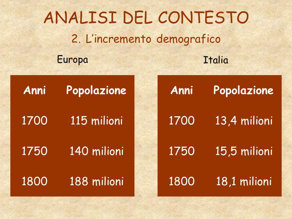 ANALISI DEL CONTESTO 2. Lincremento demografico Europa AnniPopolazione 1700115 milioni 1750140 milioni 1800188 milioni AnniPopolazione 170013,4 milion