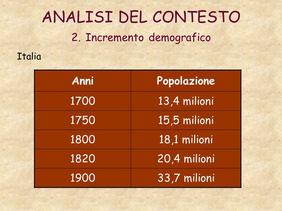 ANALISI DEL CONTESTO 2. Incremento demografico Italia AnniPopolazione 170013,4 milioni 175015,5 milioni 180018,1 milioni 182020,4 milioni 190033,7 mil