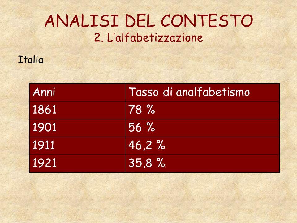 ANALISI DEL CONTESTO 2. Lalfabetizzazione Italia AnniTasso di analfabetismo 186178 % 190156 % 191146,2 % 192135,8 %