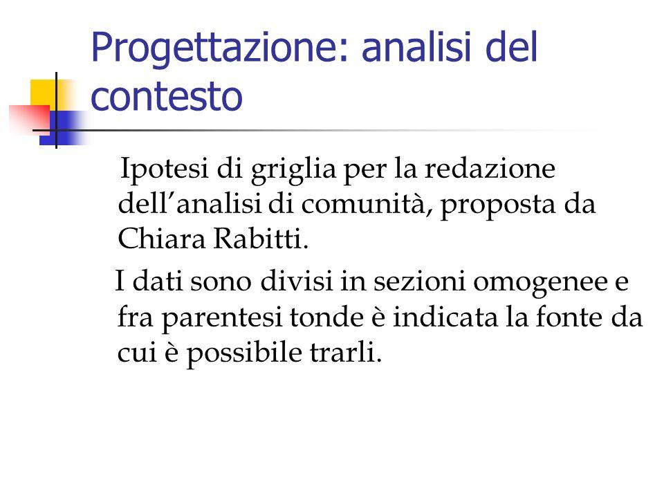 Progettazione: analisi del contesto Ipotesi di griglia per la redazione dellanalisi di comunità, proposta da Chiara Rabitti.