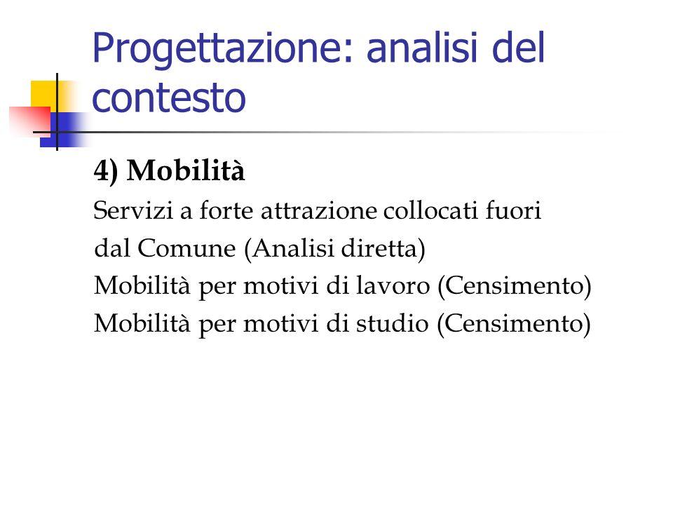 Progettazione: analisi del contesto 4) Mobilità Servizi a forte attrazione collocati fuori dal Comune (Analisi diretta) Mobilità per motivi di lavoro (Censimento) Mobilità per motivi di studio (Censimento)