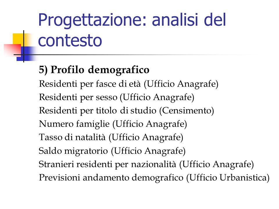 Progettazione: analisi del contesto 5) Profilo demografico Residenti per fasce di età (Ufficio Anagrafe) Residenti per sesso (Ufficio Anagrafe) Residenti per titolo di studio (Censimento) Numero famiglie (Ufficio Anagrafe) Tasso di natalità (Ufficio Anagrafe) Saldo migratorio (Ufficio Anagrafe) Stranieri residenti per nazionalità (Ufficio Anagrafe) Previsioni andamento demografico (Ufficio Urbanistica)