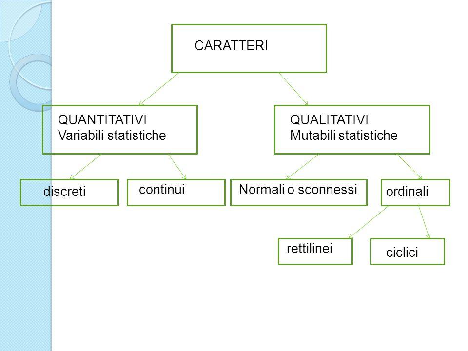 CARATTERI QUANTITATIVI Variabili statistiche QUALITATIVI Mutabili statistiche discreti continuiNormali o sconnessi ordinali rettilinei ciclici
