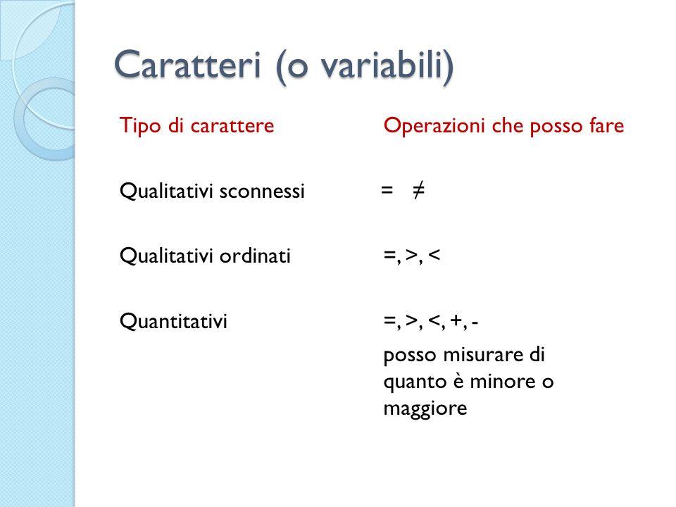 Caratteri (o variabili) Tipo di carattereOperazioni che posso fare Qualitativi sconnessi = Qualitativi ordinati=, >, < Quantitativi =, >, <, +, - posso misurare di quanto è minore o maggiore