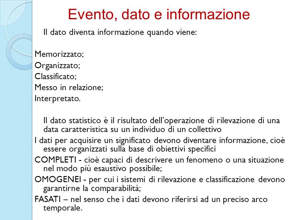 Il dato diventa informazione quando viene: Memorizzato; Organizzato; Classificato; Messo in relazione; Interpretato. Il dato statistico è il risultato