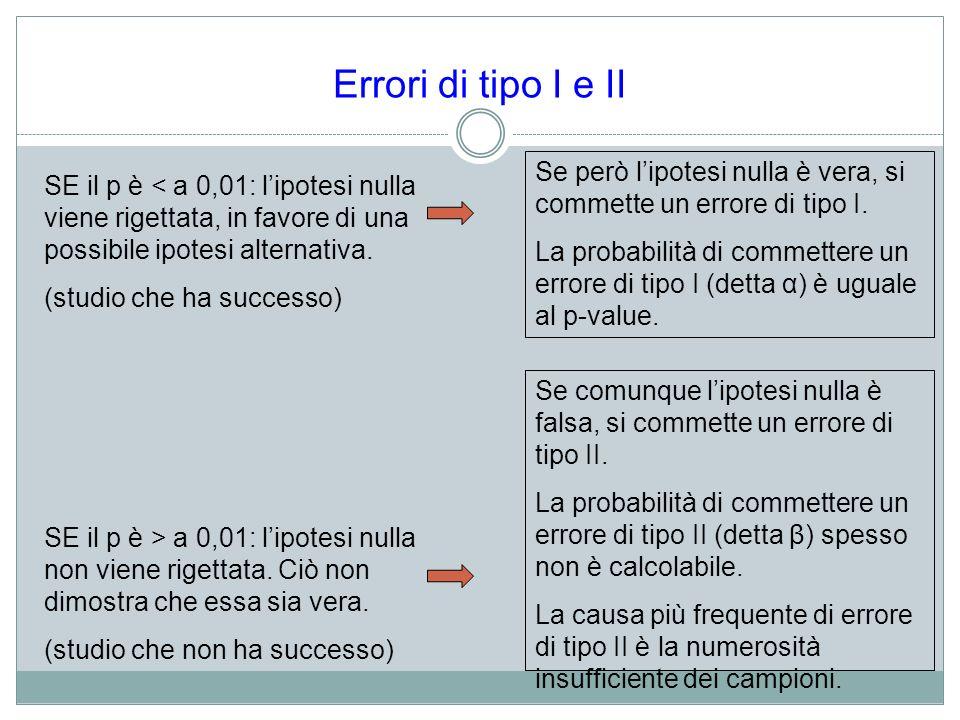 Errori di tipo I e II SE il p è < a 0,01: lipotesi nulla viene rigettata, in favore di una possibile ipotesi alternativa. (studio che ha successo) SE