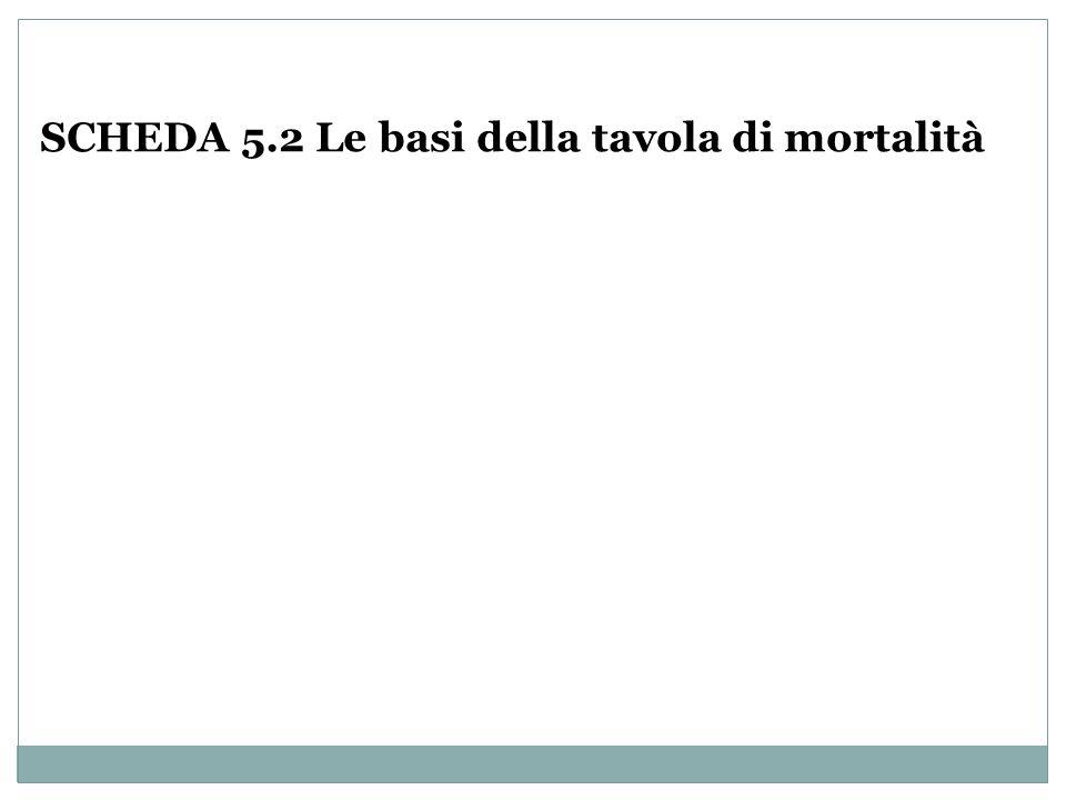 SCHEDA 5.2 Le basi della tavola di mortalità