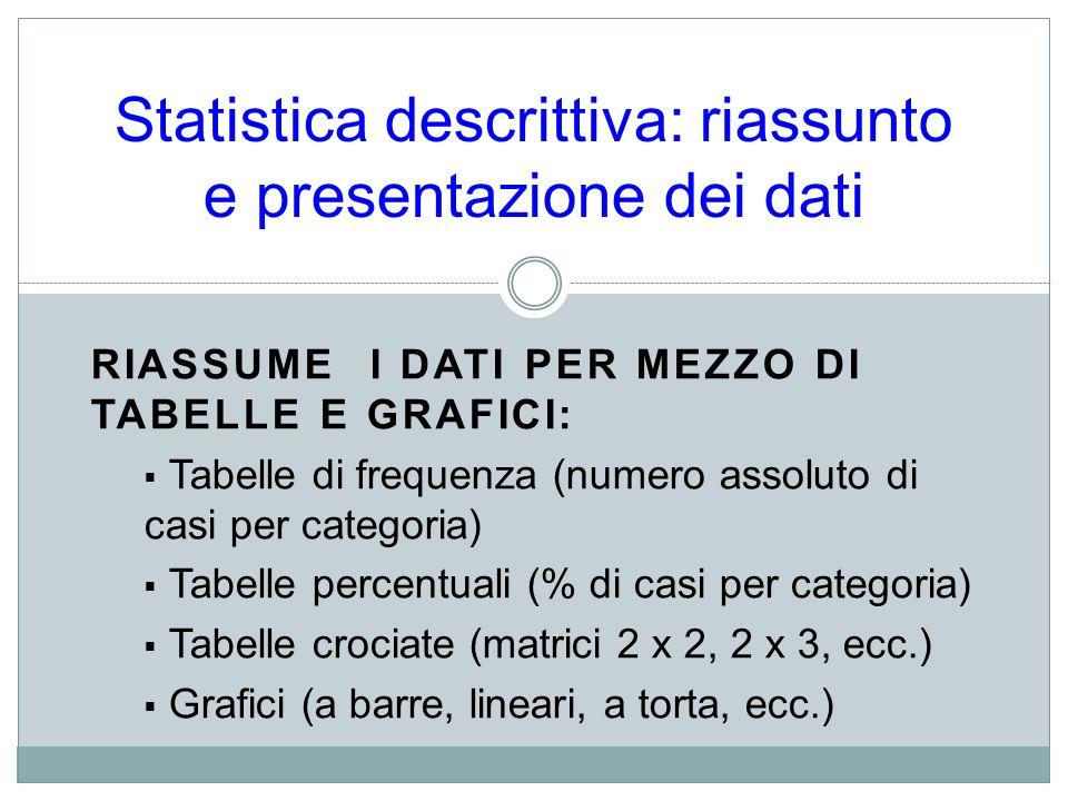 RIASSUME I DATI PER MEZZO DI TABELLE E GRAFICI: Tabelle di frequenza (numero assoluto di casi per categoria) Tabelle percentuali (% di casi per catego