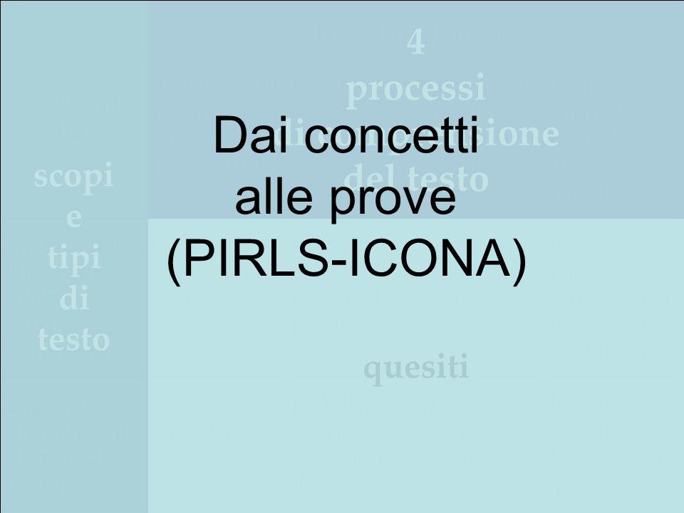 scopi e tipi di testo 4 processi di comprensione del testo quesiti Dai concetti alle prove (PIRLS-ICONA)
