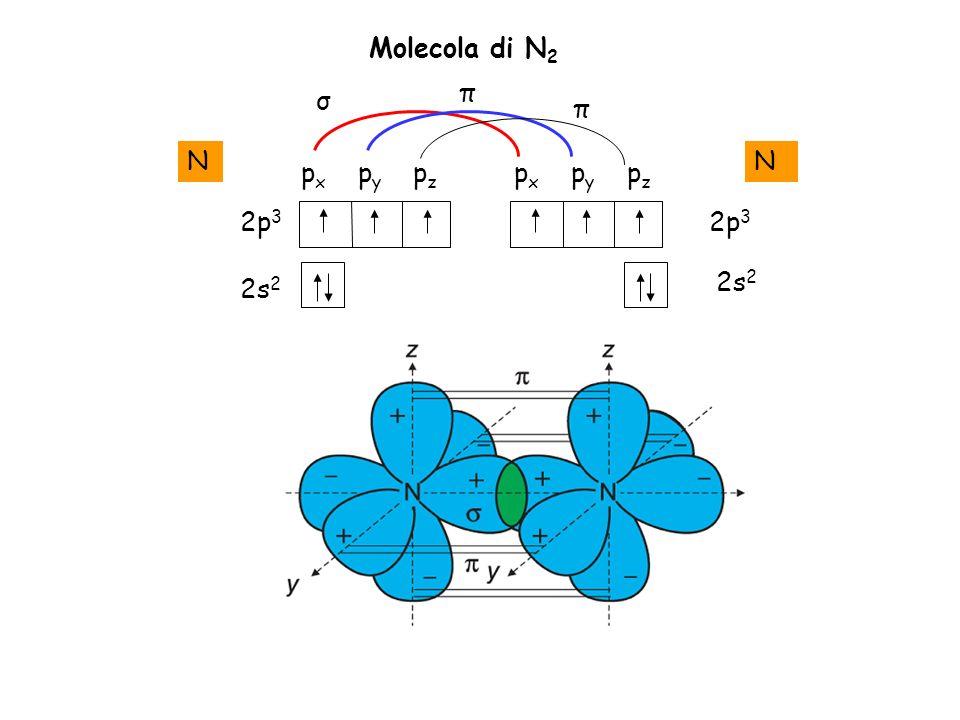 2s 2 N 2p 3 2s 2 N 2p 3 p x p y p z Molecola di N 2 σ π π