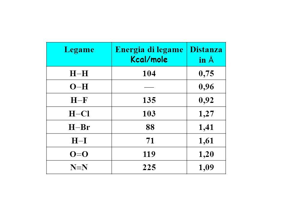 LegameEnergia di legame Kcal/mole Distanza in Å H 1040,75 O H 0,96 H F 1350,92 H Cl 1031,27 H Br 881,41 H I 711,61 O 1191,20 N 2251,09