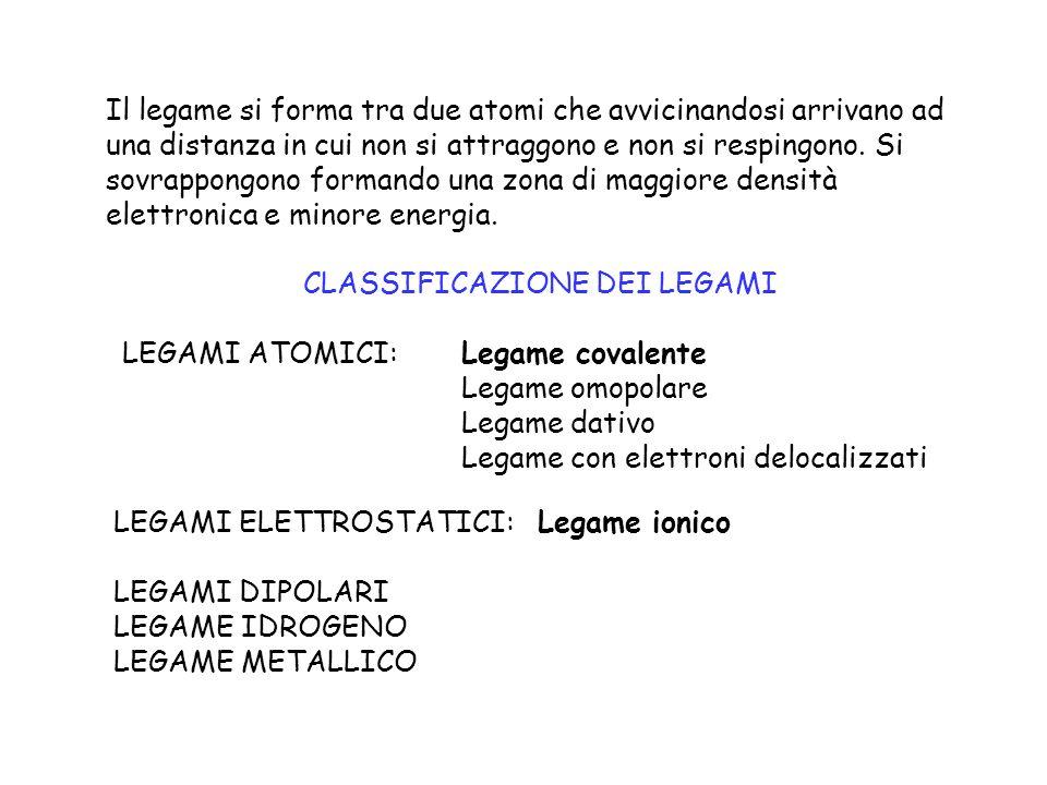 CLASSIFICAZIONE DEI LEGAMI LEGAMI ATOMICI:Legame covalente Legame omopolare Legame dativo Legame con elettroni delocalizzati LEGAMI ELETTROSTATICI: Le